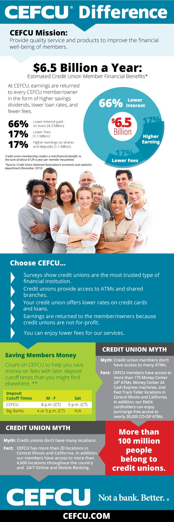 CEFCU Guide to Credit Rating